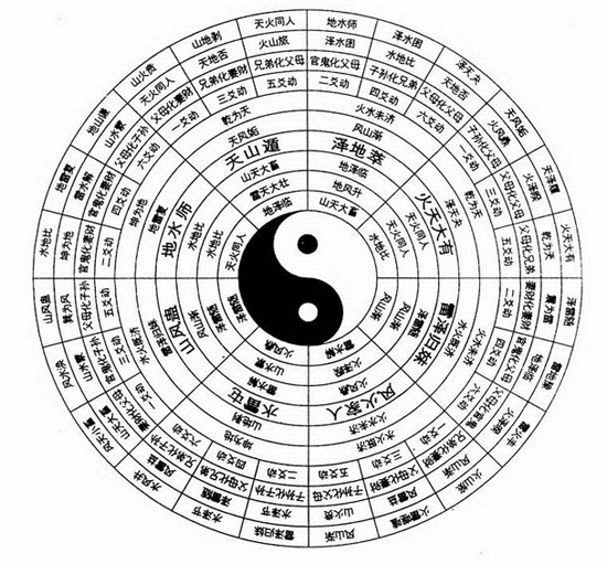Chinese Philosophy-Eight-Diagram Tactics