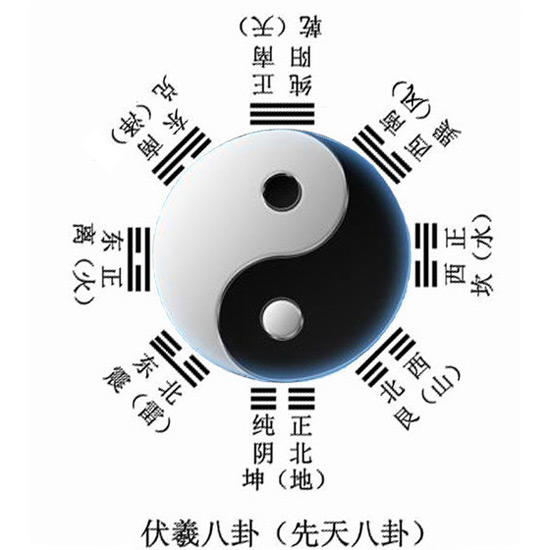 Chinese Philosophy-Eight-Diagram